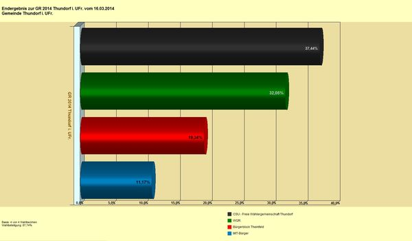 GR Thu 2014 Diagramm