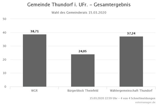 Gemeinde Thundorf i. UFr. - Gesamtergebnis GR (1)
