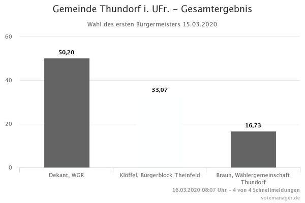 Gemeinde Thundorf i. UFr. - Gesamtergebnis BGM (2)